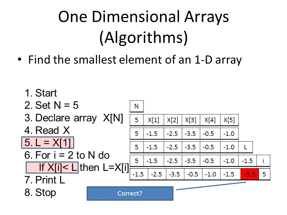 One Dimensional Arrays (Algorithms) Find the smallest element of an 1-D array 1.Start 2.Set N = 5 3.Declare array X[N] 4.Read X 5.L = X[1] 6.For i = 2