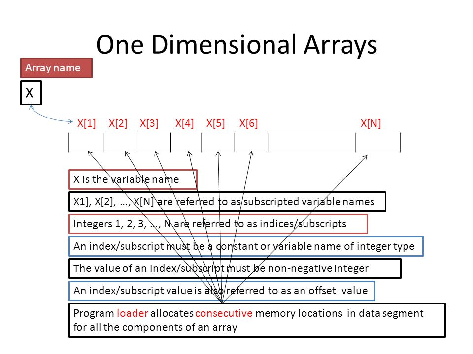 One Dimensional Arrays X[1]X[2]X[3]X[4]X[5]X[6]X[N] X Array name X1], X[2], …, X[N] are referred to as subscripted variable names X is the variable na