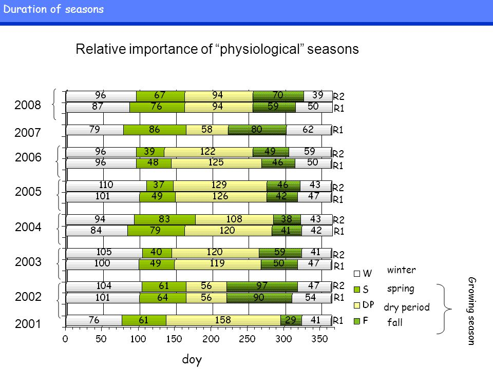 Relative importance of physiological seasons winter spring dry period fall Growing season doy 2004 2003 2001 2002 2005 2006 2007 2008 R1 R2 R1 R2 R1 R2 R1 R2 R1 R2 R1 R2 R1 Duration of seasons