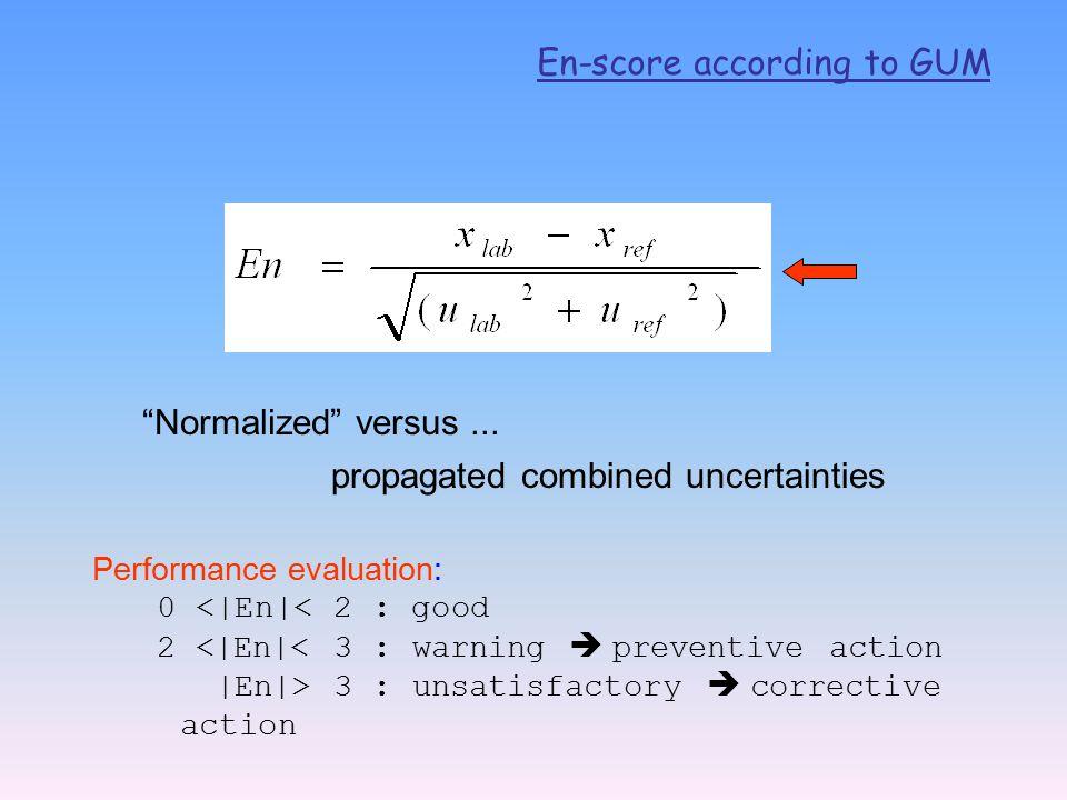 En-score according to GUM Normalized versus...