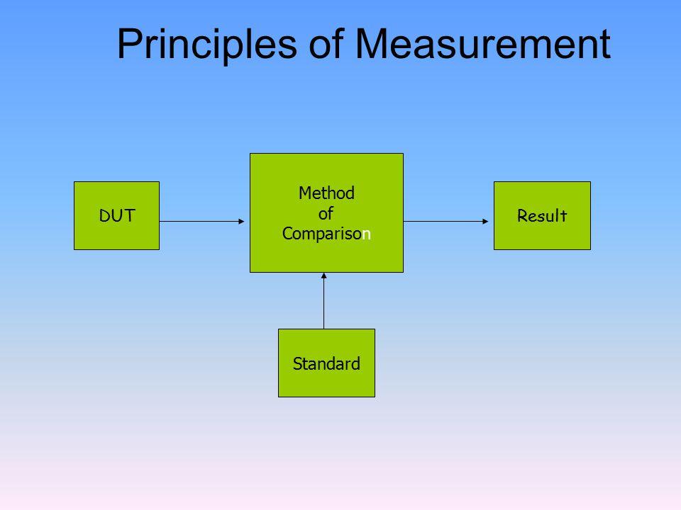 Principles of Measurement Method of Comparison ResultDUT Standard