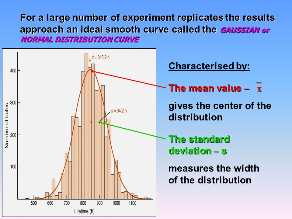 For a large number of experiment replicates the results approach an ideal smooth curve called the GAUSSIAN or NORMAL DISTRIBUTION CURVE Characterised by: The mean value –  x gives the center of the distribution The standard deviation – s measures the width of the distribution
