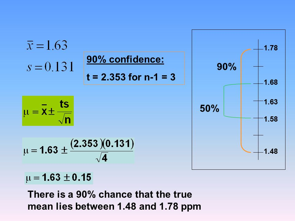 90% confidence: t = 2.353 for n-1 = 3 There is a 90% chance that the true mean lies between 1.48 and 1.78 ppm 1.63 1.68 1.48 1.58 1.78 90% 50%