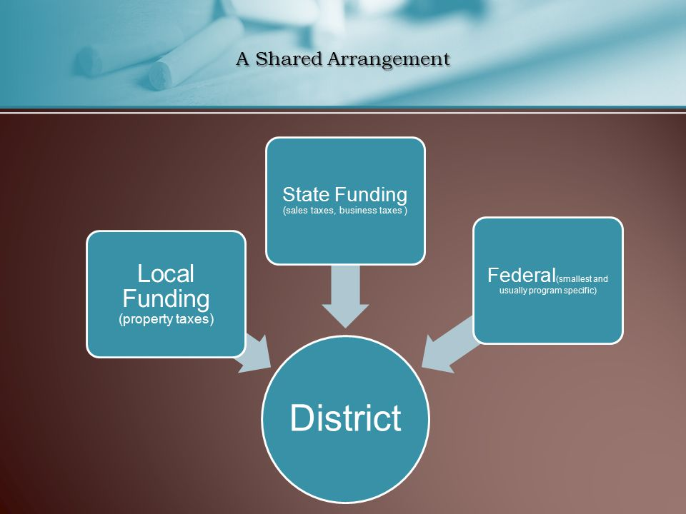 A Shared Arrangement District Local Funding (property taxes) State Funding (sales taxes, business taxes ) Federal (smallest and usually program specific)
