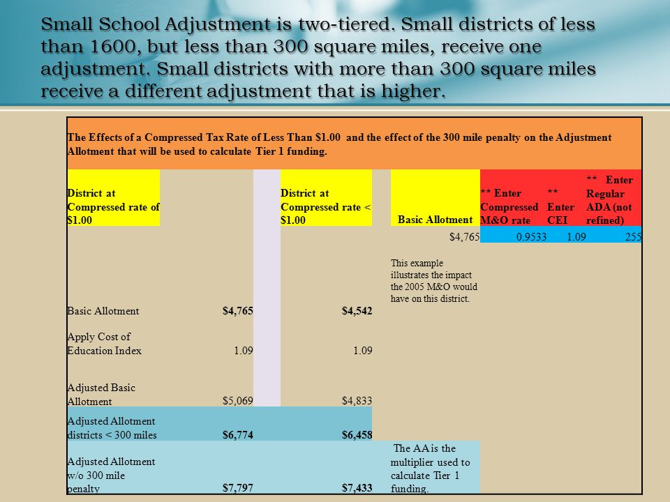 Small School Adjustment is two-tiered.