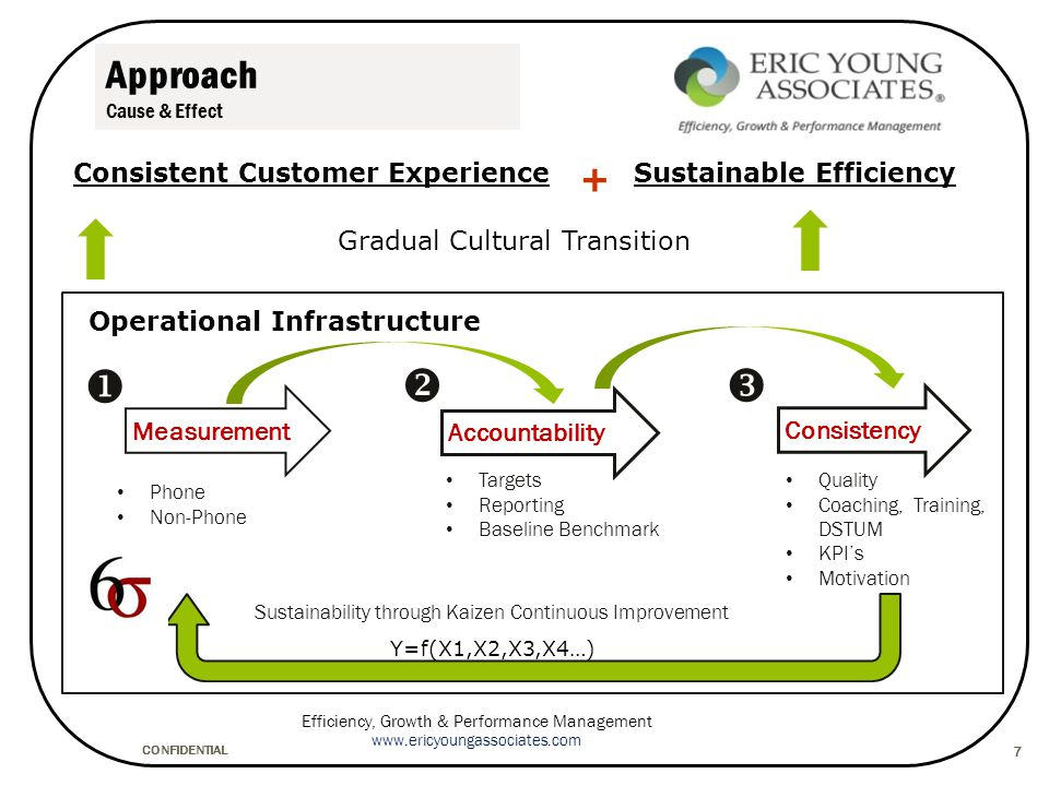 CONFIDENTIAL Efficiency, Growth & Performance Management www.ericyoungassociates.com 7 Approach Cause & Effect Measurement Accountability Consistency Targets Reporting Baseline Benchmark Quality Coaching, Training, DSTUM KPI's Motivation Sustainability through Kaizen Continuous Improvement   Phone Non-Phone Operational Infrastructure Gradual Cultural Transition Consistent Customer ExperienceSustainable Efficiency + Y=f(X1,X2,X3,X4…)