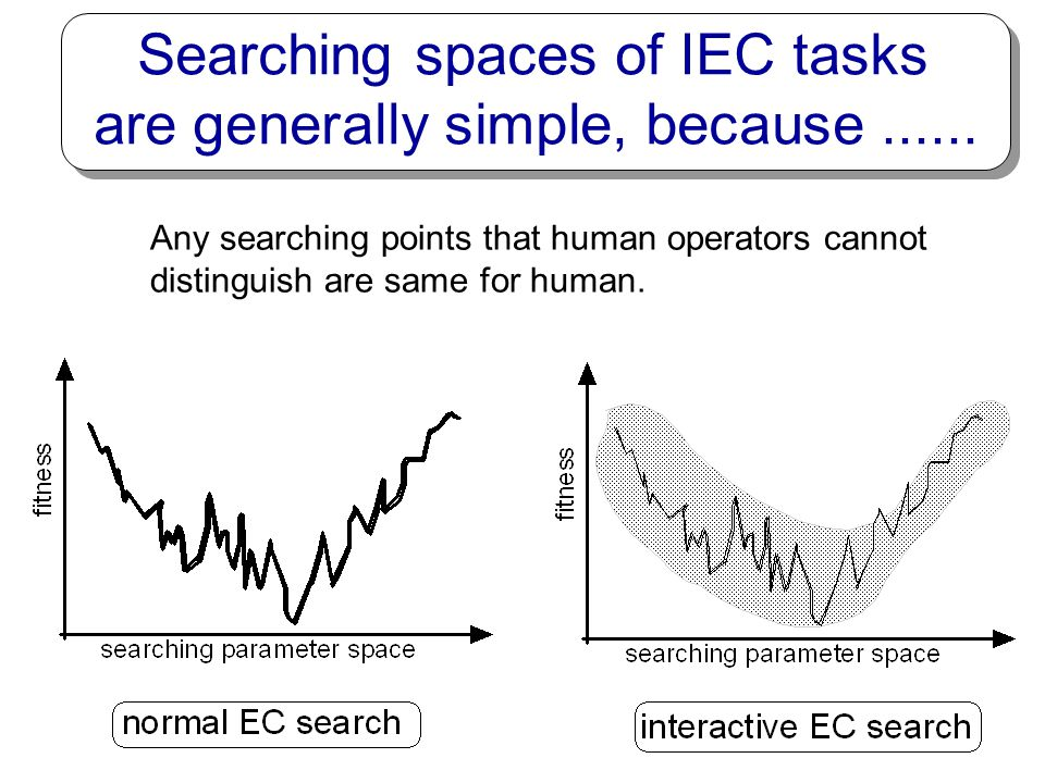 What is IEC ? Target System evolutionary computation subjective evaluation (1) fewer population size and fewer generation numbers, (2) nevertheless, s