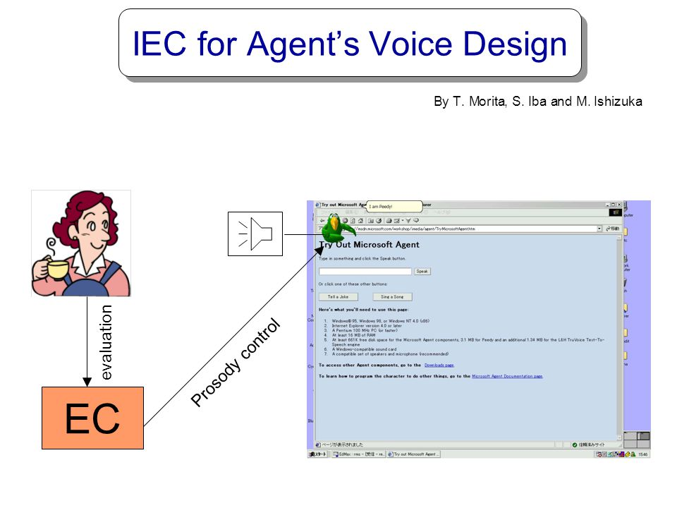 Example of Prosodic Modification by Y. Satoh, et al Original VoiceModified by IEC Text-to-SpeechIntelligible voice Text-to-Speechmale-like voice Intel