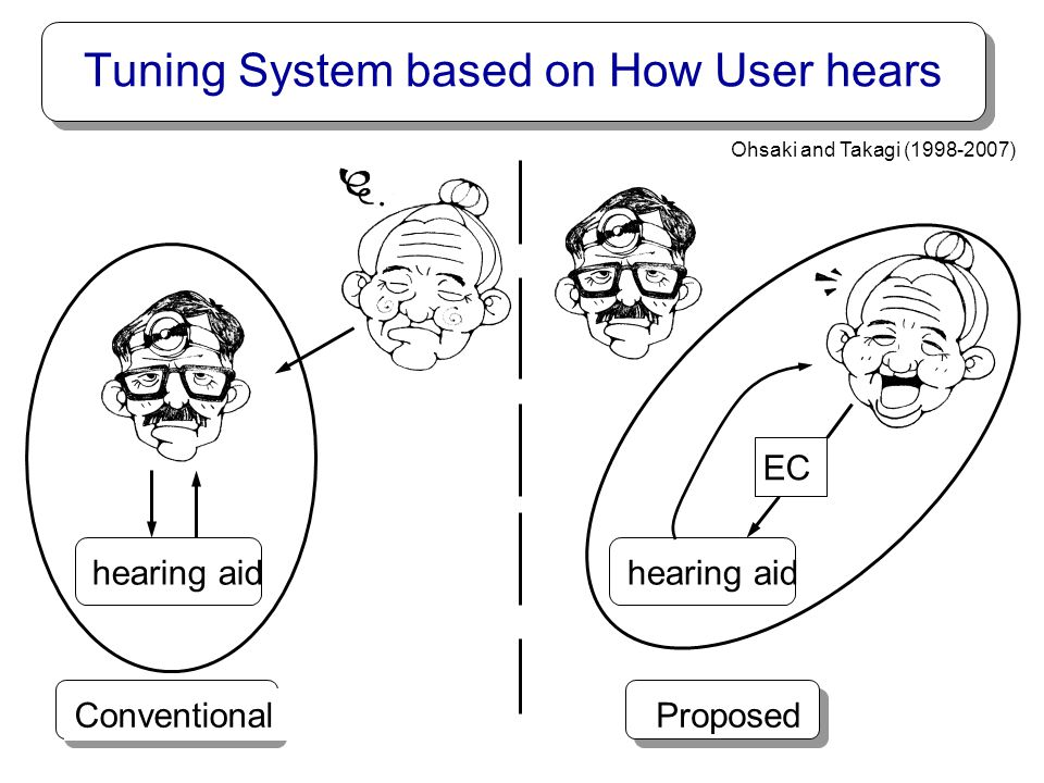 cognitive level perceptual level sensory level preference final hearing input sounds measurable in part target goal Ideal Goal is Far