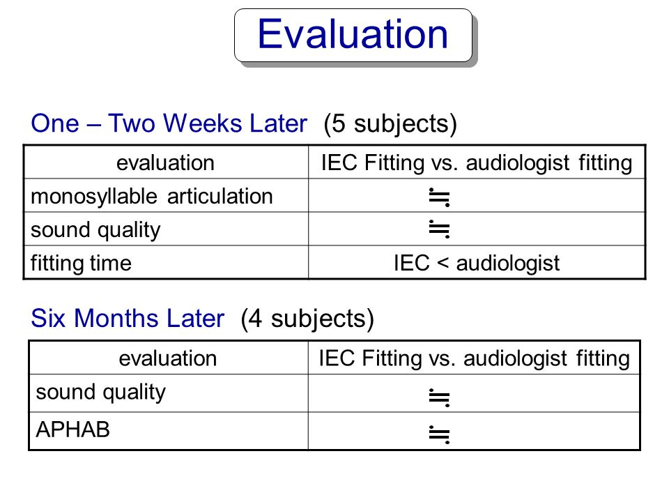 hearing aid Conventional EC hearing aid Proposed Tuning System based on How User hears Ohsaki and Takagi (1998-2007)