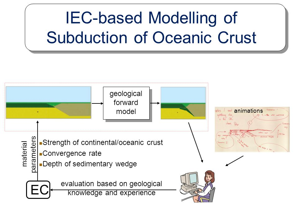 sketch drawn by a geologist geological forward model EC evaluation based on geological knowledge and experience material parameters IEC-based Modellin