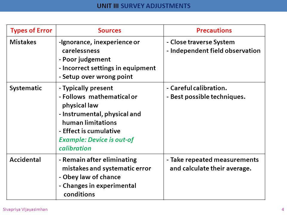 UNIT III SURVEY ADJUSTMENTS Types of ErrorSourcesPrecautions Mistakes-Ignorance, inexperience or carelessness - Poor judgement - Incorrect settings in