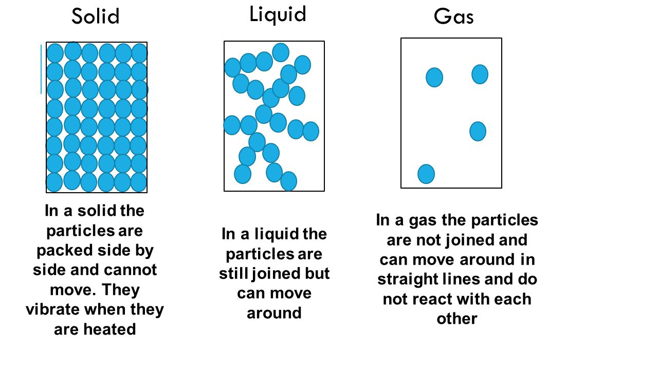 Solid Liquid Gas In a solid the particles are packed side by side and cannot move. They vibrate when they are heated In a liquid the particles are sti