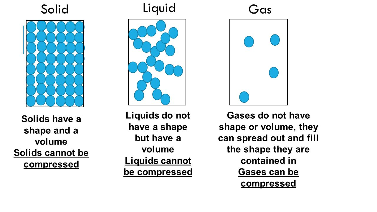 Solid Liquid Gas Solids have a shape and a volume Solids cannot be compressed Liquids do not have a shape but have a volume Liquids cannot be compress