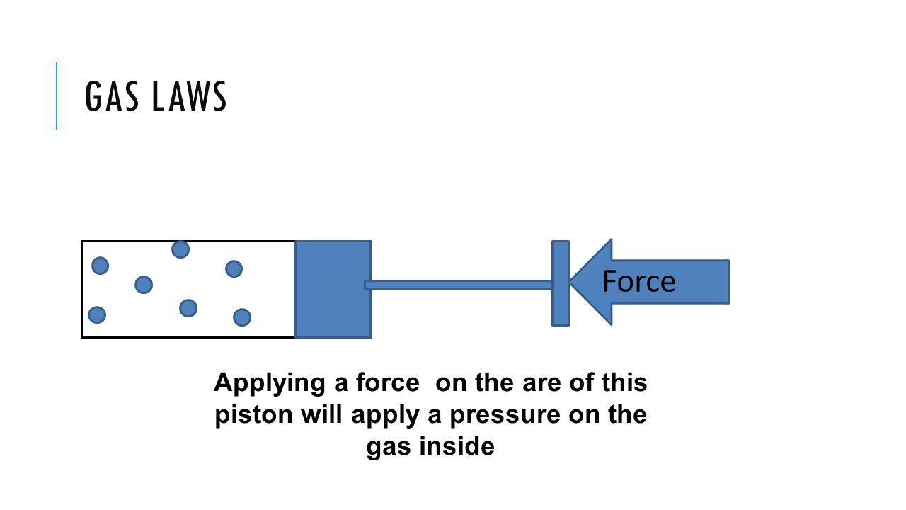 GAS LAWS Force Applying a force on the are of this piston will apply a pressure on the gas inside