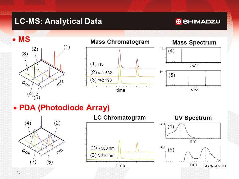 LAAN-E-LM003 10 LC-MS: Analytical Data  MS m/z time (1) (2) (3) (4) (5) m/z (5) (4) time (3) m/z 193 (2) m/z 582 (1) TIC Mass Chromatogram Mass Spect