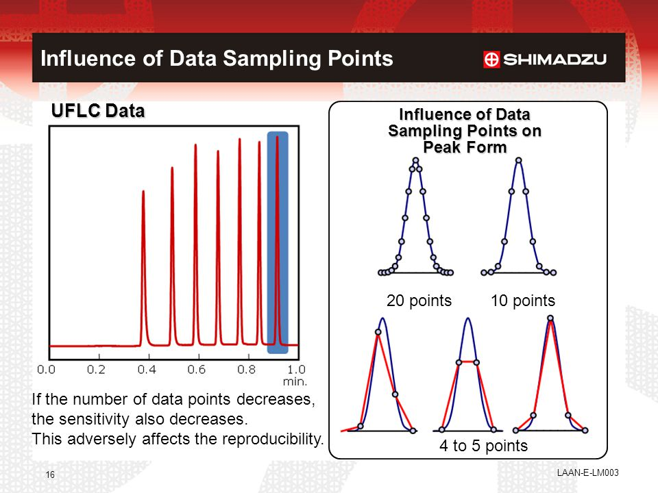 LAAN-E-LM003 16 20 points10 points 4 to 5 points Influence of Data Sampling Points on Peak Form 1.0 min. UFLC Data If the number of data points decrea