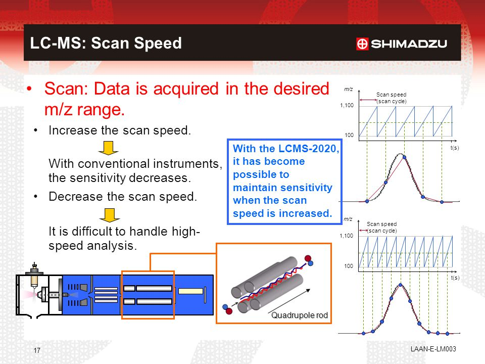 Increase the scan speed. With conventional instruments, the sensitivity decreases. Decrease the scan speed. It is difficult to handle high- speed anal