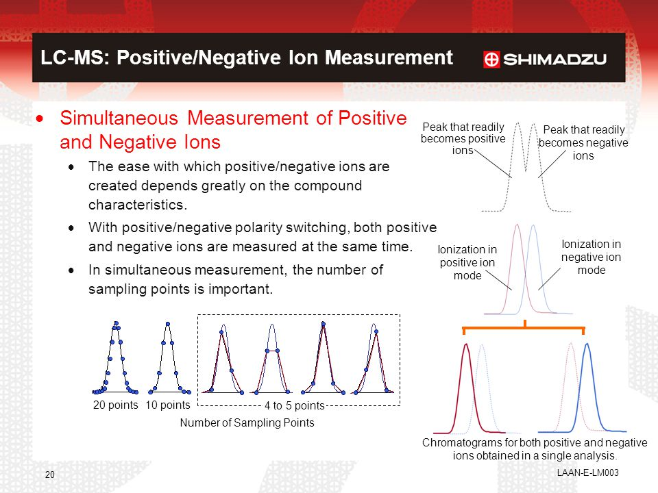 LAAN-E-LM003 20 LC-MS: Positive/Negative Ion Measurement  Simultaneous Measurement of Positive and Negative Ions  The ease with which positive/negat