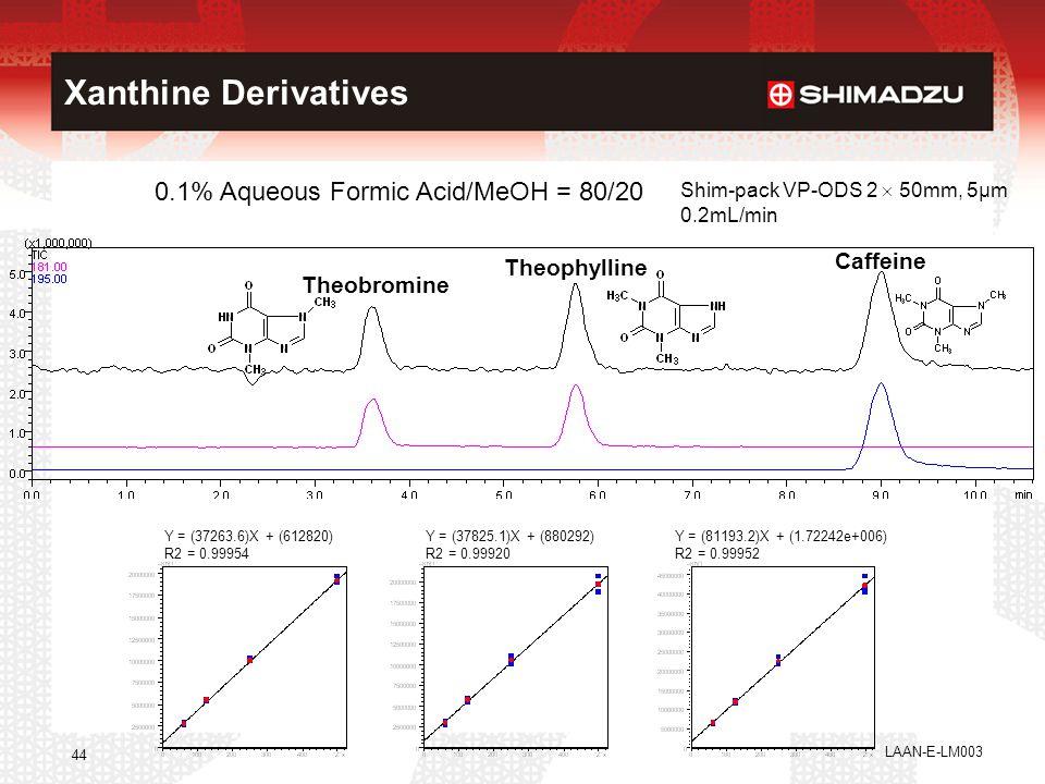 LAAN-E-LM003 44 Xanthine Derivatives 0.1% Aqueous Formic Acid/MeOH = 80/20 Shim-pack VP-ODS 2  50mm, 5µm 0.2mL/min Y = (81193.2)X + (1.72242e+006) R2