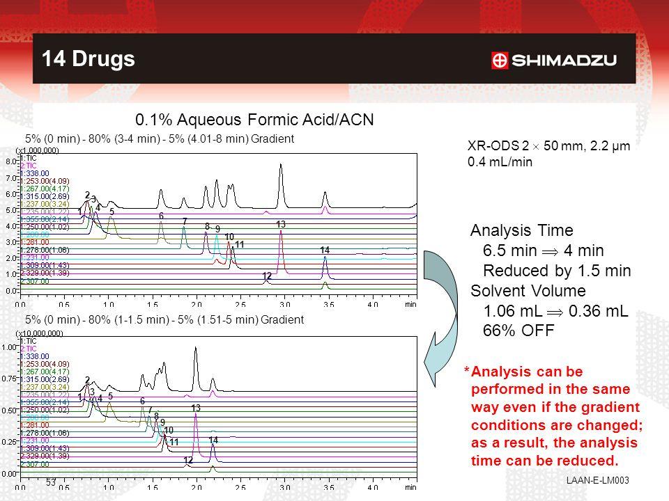 LAAN-E-LM003 53 14 Drugs 0.1% Aqueous Formic Acid/ACN 1 2 3 4 5 6 7 8 9 10 11 12 13 14 XR-ODS 2  50 mm, 2.2 µm 0.4 mL/min 1 2 3 4 5 6 7 8 9 10 11 12