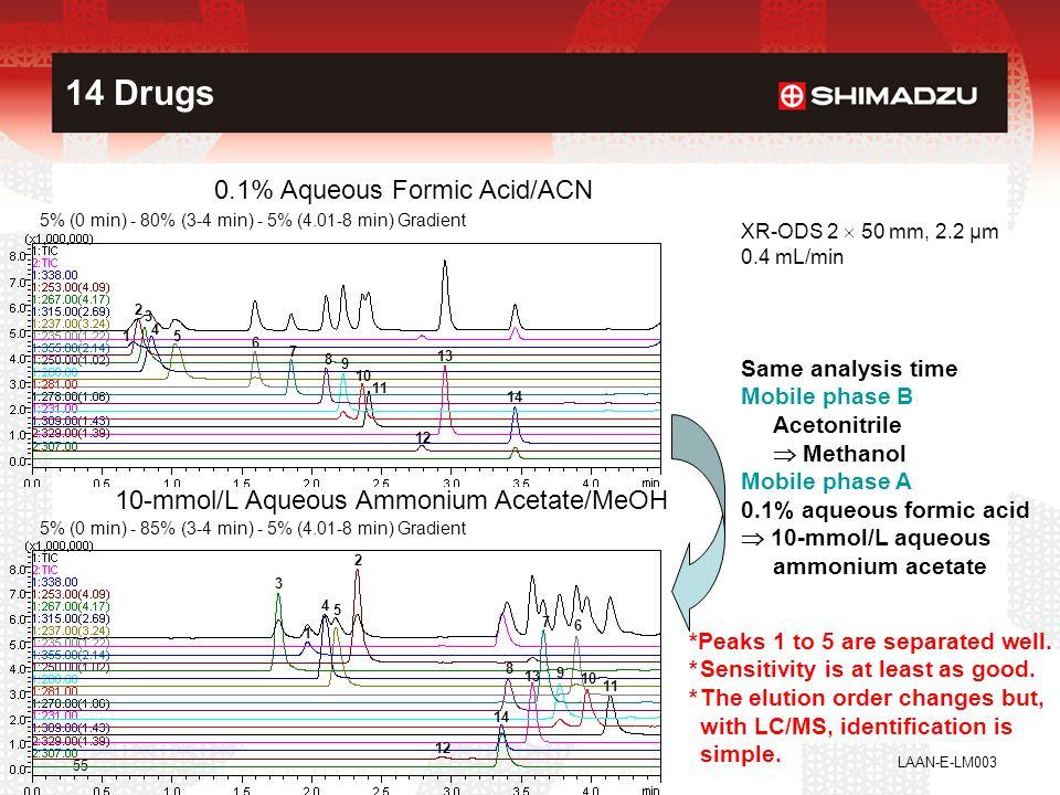 LAAN-E-LM003 55 14 Drugs 1 2 3 4 5 6 7 8 9 10 11 12 13 14 10-mmol/L Aqueous Ammonium Acetate/MeOH 6 7 8 9 10 11 12 13 14 1 2 3 4 5 Same analysis time