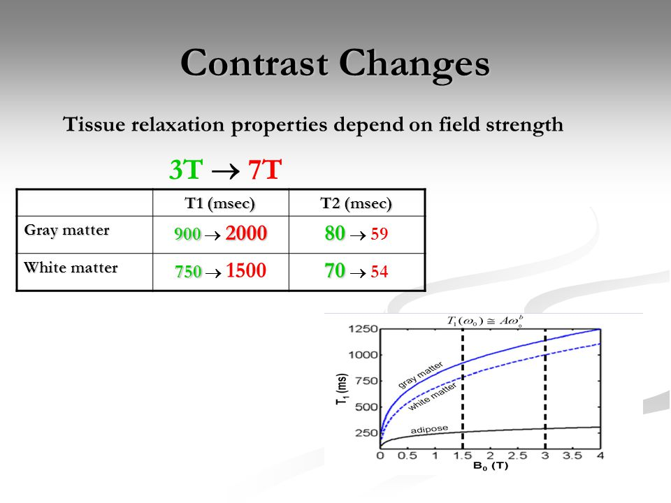 Contrast Changes (continued) Increased T1: Less signal per unit time (ignoring positive effects on signal) Penalty for rapid imaging, longer TR for optimal SNR Longer inversion times needed IR (MPRAGE) and Perf (FLAIR) Reduced flip-angles for GRE BOLD Decreased T2/T2*: Small decrease for T2, Large decrease for T2* Spin-echo for BOLD coverage near tissue-air boundaries Filtering effects on EPI Parallel imaging or multi-shot reduces this affect