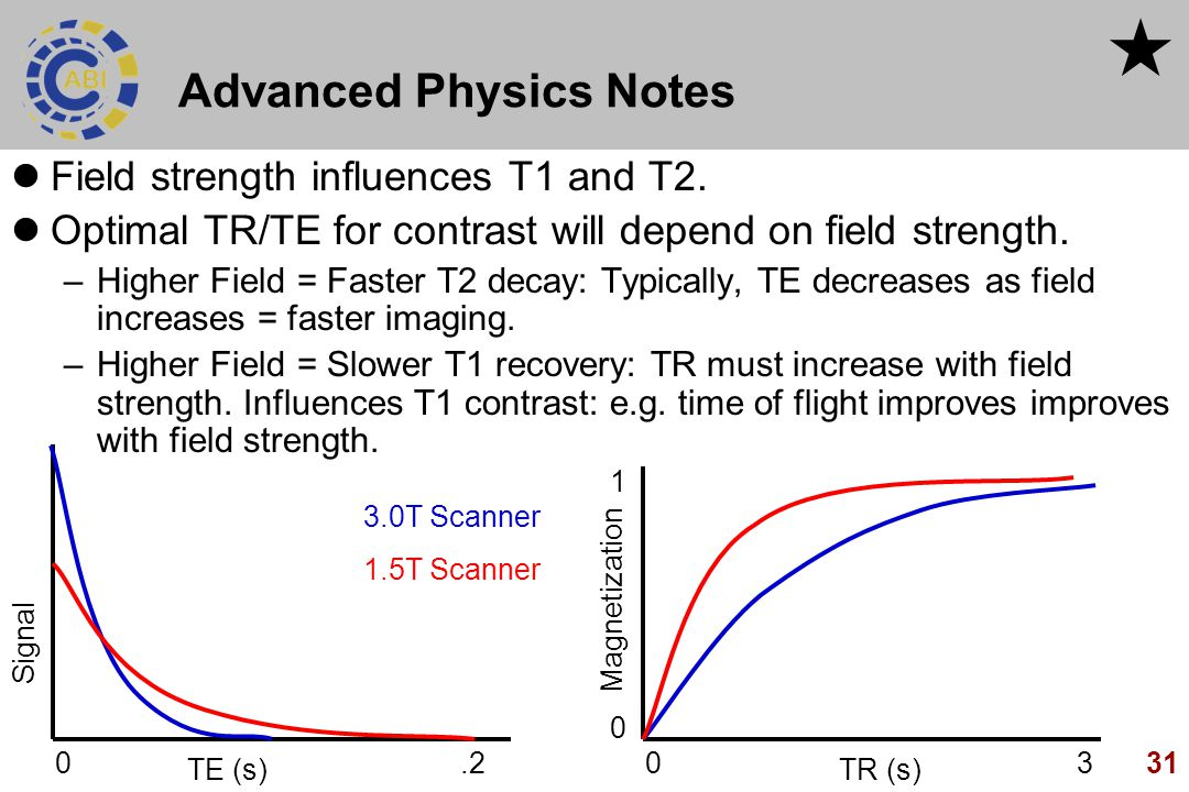 31 Advanced Physics Notes Field strength influences T1 and T2. Optimal TR/TE for contrast will depend on field strength. –Higher Field = Faster T2 dec