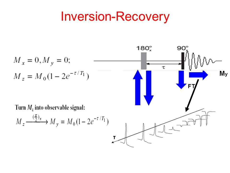 Inversion-Recovery π π_2π_2 τ τ FT MyMy