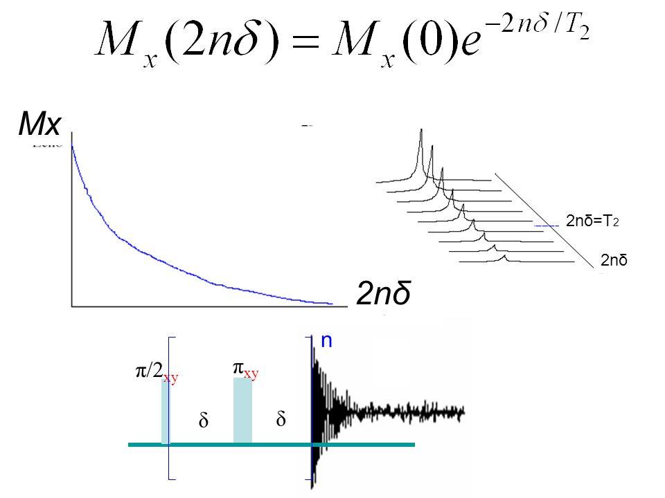 δ δ π xy π/2 xy n 2nδ Mx 2nδ 2nδ=T 2
