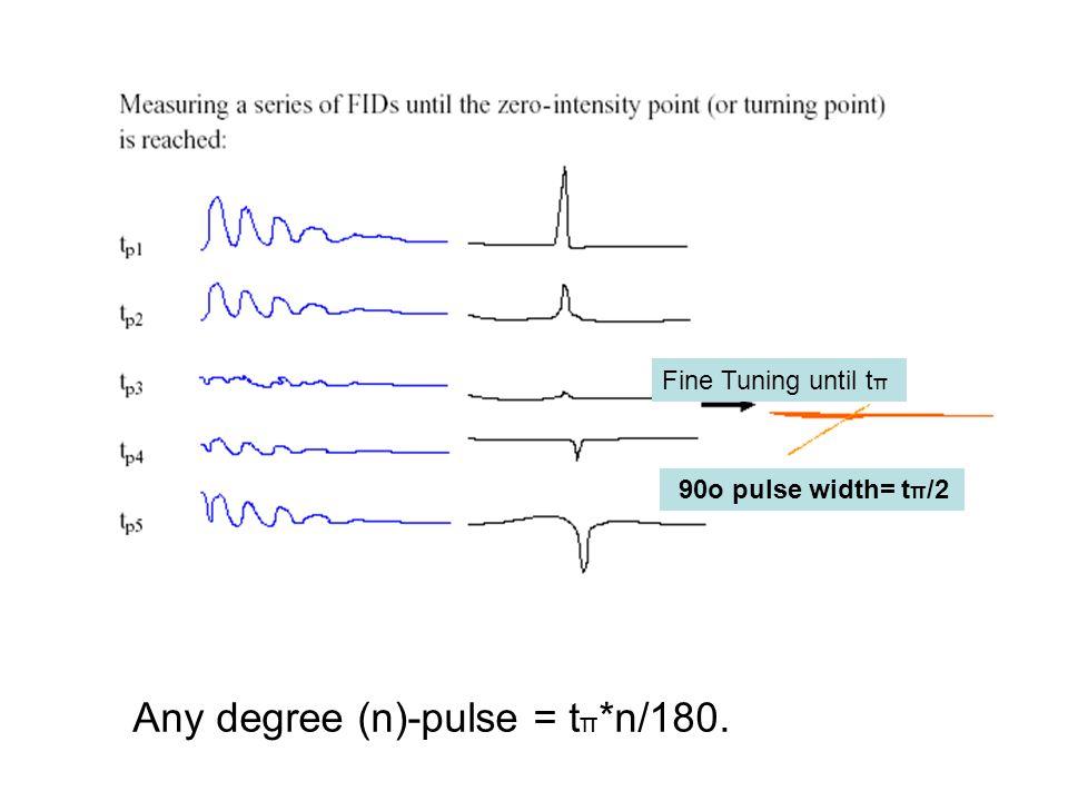 Any degree (n)-pulse = t π *n/180. 90o pulse width= t π /2 Fine Tuning until t π