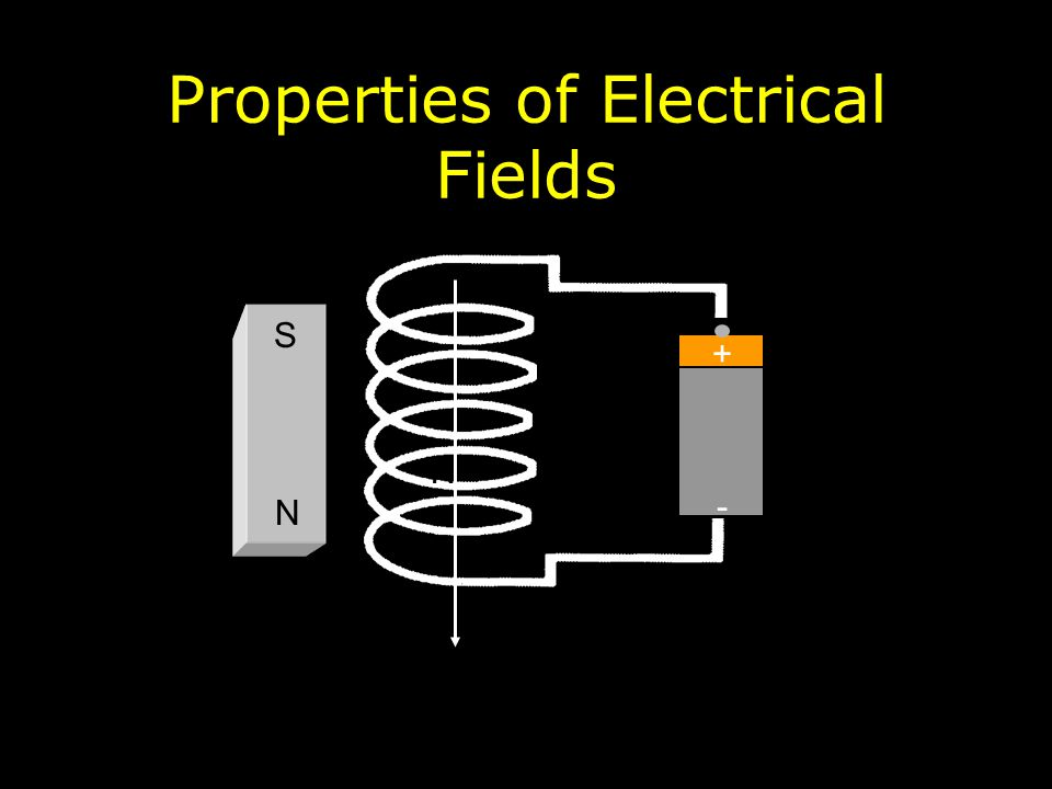 Properties of Electrical Fields N S +-+- N S