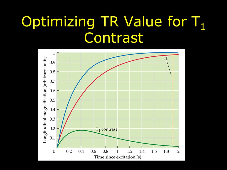 Optimizing TR Value for T 1 Contrast