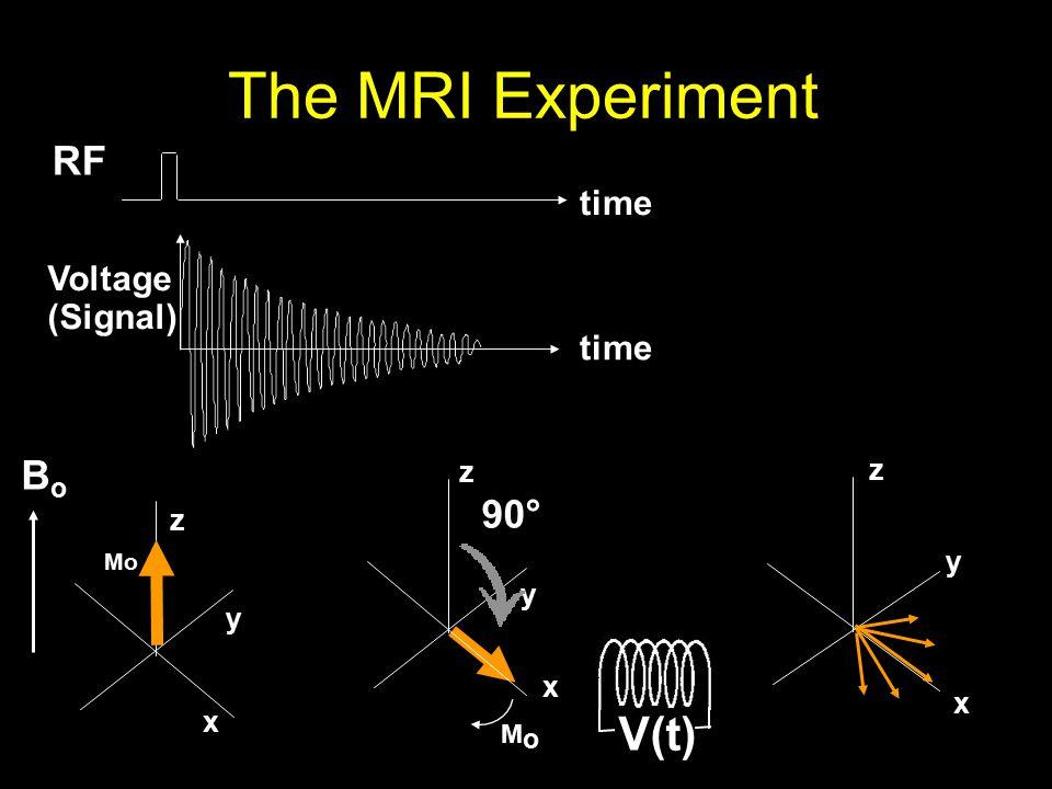 The MRI Experiment x y z RF time x y z Voltage (Signal) time MoMo t x y z M o 90° V(t) BoBo Mo