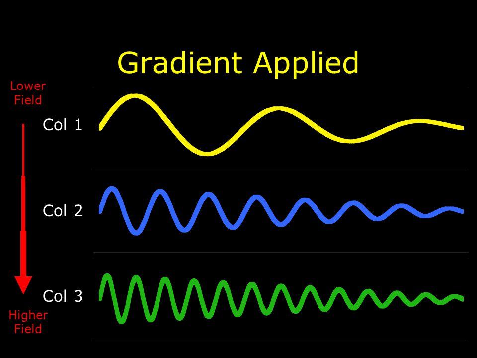Gradient Applied Col 1 Col 2 Col 3 Lower Field Higher Field