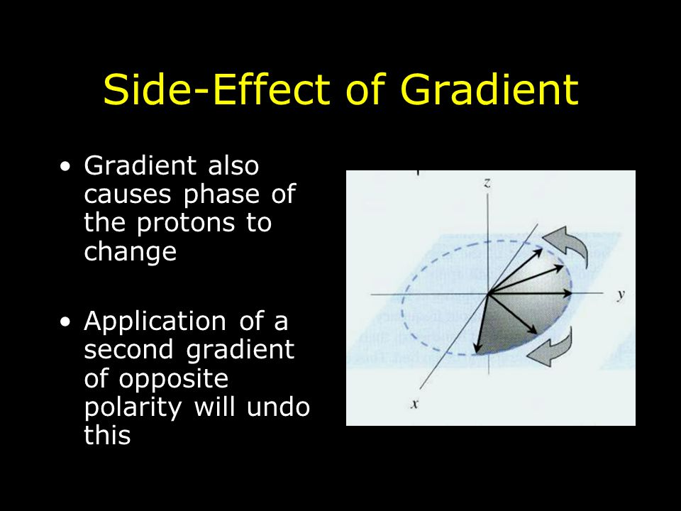 Side-Effect of Gradient Gradient also causes phase of the protons to change Application of a second gradient of opposite polarity will undo this