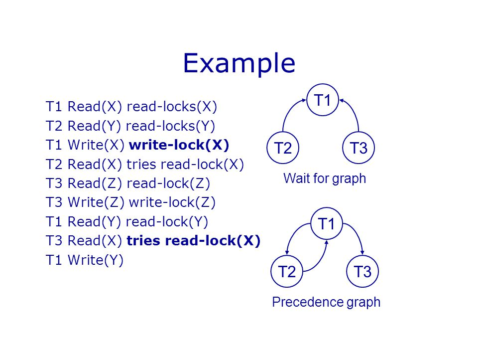 Example T1 Read(X) read-locks(X) T2 Read(Y) read-locks(Y) T1 Write(X) write-lock(X) T2 Read(X) tries read-lock(X) T3 Read(Z) read-lock(Z) T3 Write(Z)