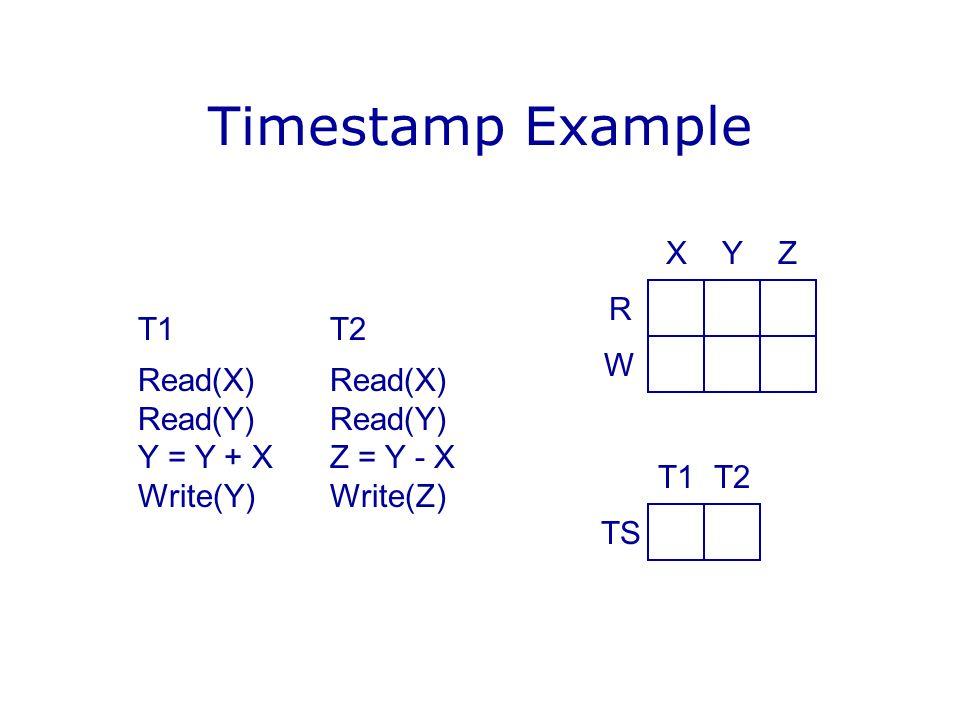Timestamp Example T1T2Read(X)Read(Y) Y = Y + XZ = Y - X Write(Y)Write(Z) YX R W Z T2T1 TS