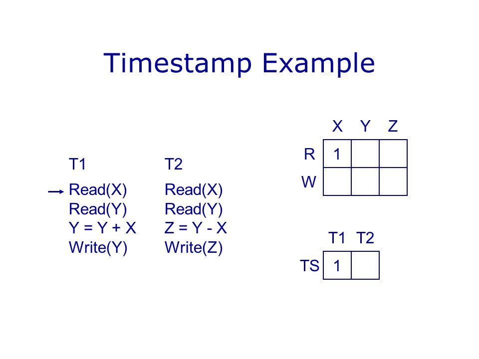 Timestamp Example T1T2Read(X)Read(Y) Y = Y + XZ = Y - X Write(Y)Write(Z) 1 YX R W Z 1 T2T1 TS