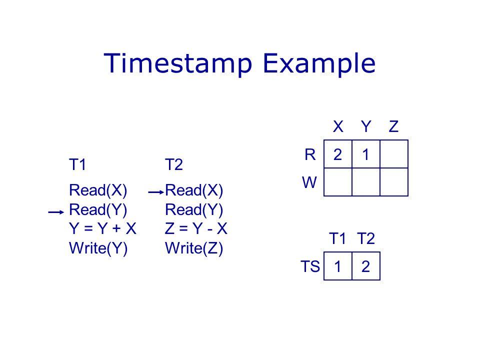 Timestamp Example T1T2Read(X)Read(Y) Y = Y + XZ = Y - X Write(Y)Write(Z) 21 YX R W Z 12 T2T1 TS