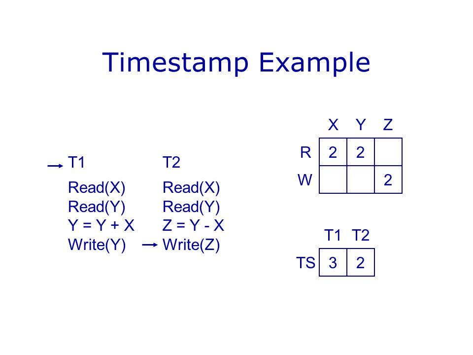Timestamp Example T1T2Read(X)Read(Y) Y = Y + XZ = Y - X Write(Y)Write(Z) 22 2 YX R W Z 32 T2T1 TS
