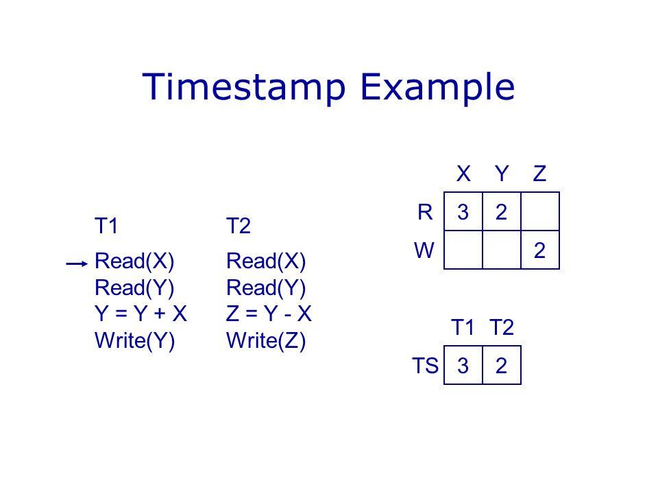 Timestamp Example T1T2Read(X)Read(Y) Y = Y + XZ = Y - X Write(Y)Write(Z) 32 2 YX R W Z 32 T2T1 TS