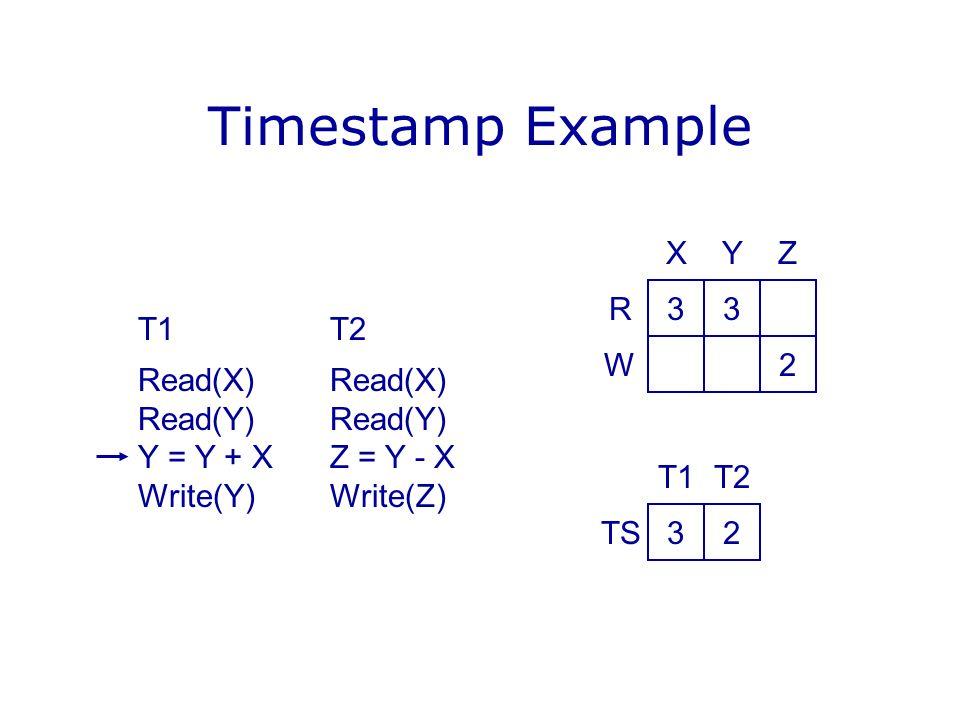 Timestamp Example T1T2Read(X)Read(Y) Y = Y + XZ = Y - X Write(Y)Write(Z) 33 2 YX R W Z 32 T2T1 TS