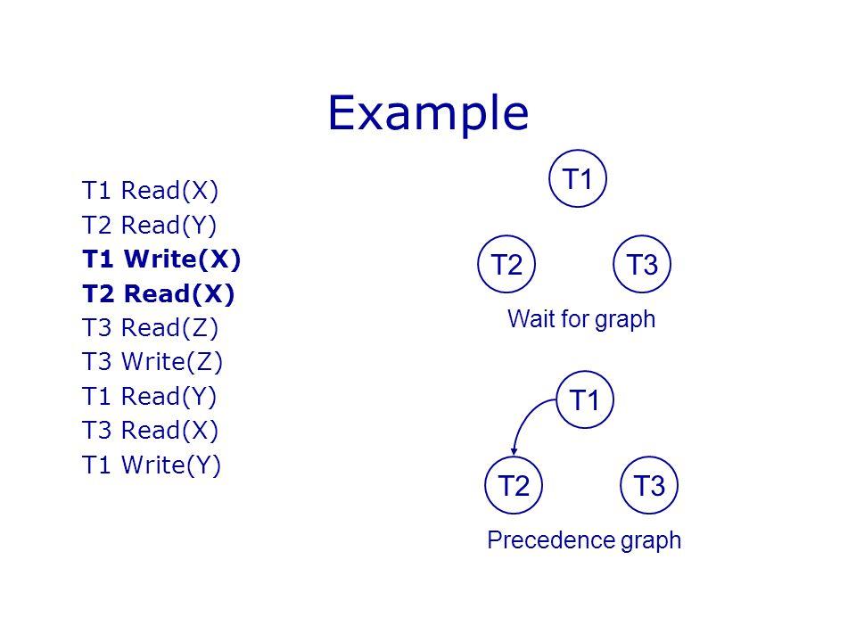 Example T1 Read(X) T2 Read(Y) T1 Write(X) T2 Read(X) T3 Read(Z) T3 Write(Z) T1 Read(Y) T3 Read(X) T1 Write(Y) T1 T2T3 Wait for graph T1 T2T3 Precedenc