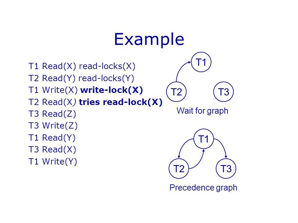Example T1 Read(X) read-locks(X) T2 Read(Y) read-locks(Y) T1 Write(X) write-lock(X) T2 Read(X) tries read-lock(X) T3 Read(Z) T3 Write(Z) T1 Read(Y) T3