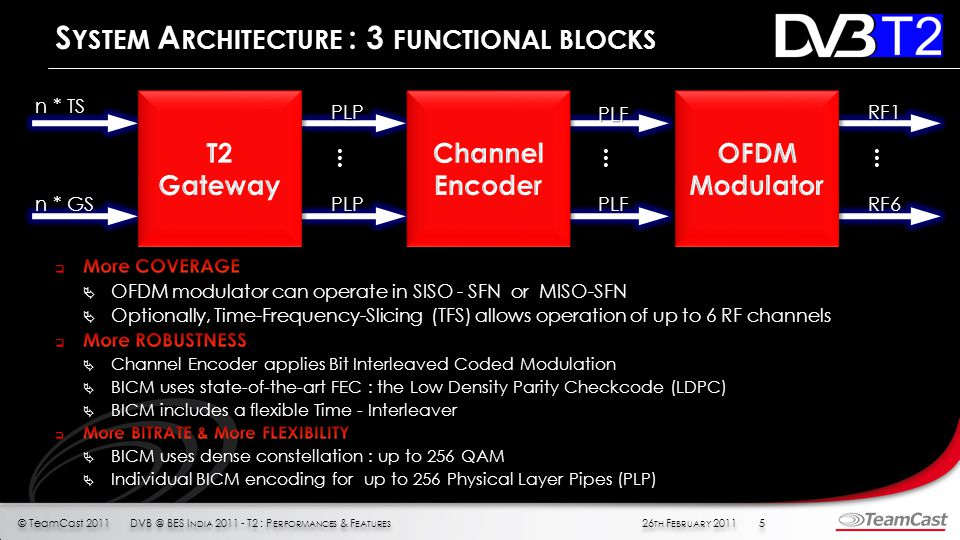 © TeamCast 2011 26 TH F EBRUARY 20115DVB @ BES I NDIA 2011 - T2 : P ERFORMANCES & F EATURES S YSTEM A RCHITECTURE : 3 FUNCTIONAL BLOCKS n * TS n * GS PLP PLP...