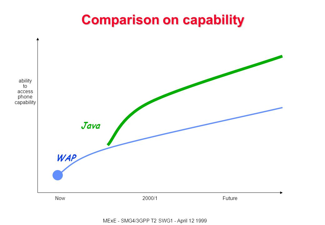 MExE - SMG4/3GPP T2 SWG1 - April Comparison on capability ability to access phone capability Now2000/1Future Java WAP