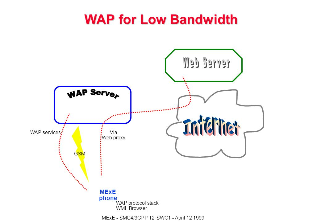 WAP for Low Bandwidth Via Web proxy WAP services WAP protocol stack WML Browser GSM MExE phone