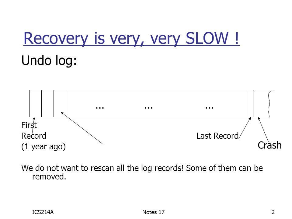 ICS214ANotes 172 Recovery is very, very SLOW ! Undo log: First RecordLast Record (1 year ago) We do not want to rescan all the log records! Some of th