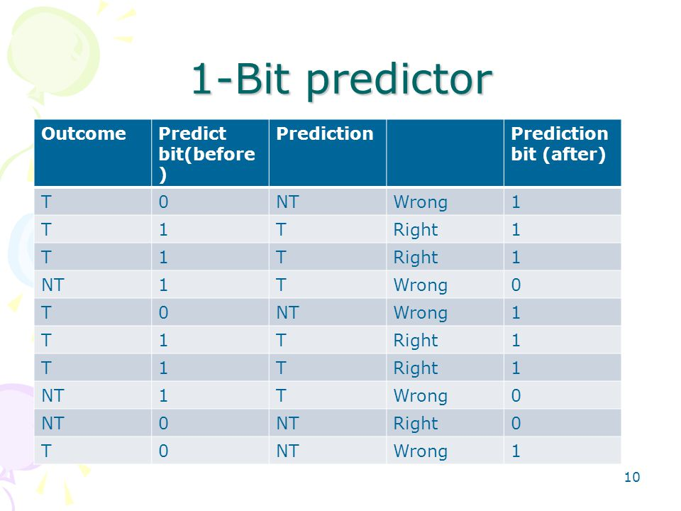 1-Bit predictor 10 OutcomePredict bit(before ) PredictionPrediction bit (after) T0NTWrong1 T1TRight1 T1T 1 NT1TWrong0 T0NTWrong1 T1TRight1 T1T 1 NT1TWrong0 NT0 Right0 T0NTWrong1